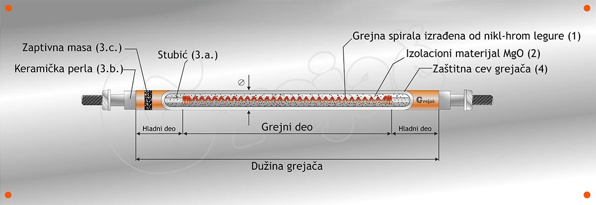Opšte karakteristike cevnih grejača